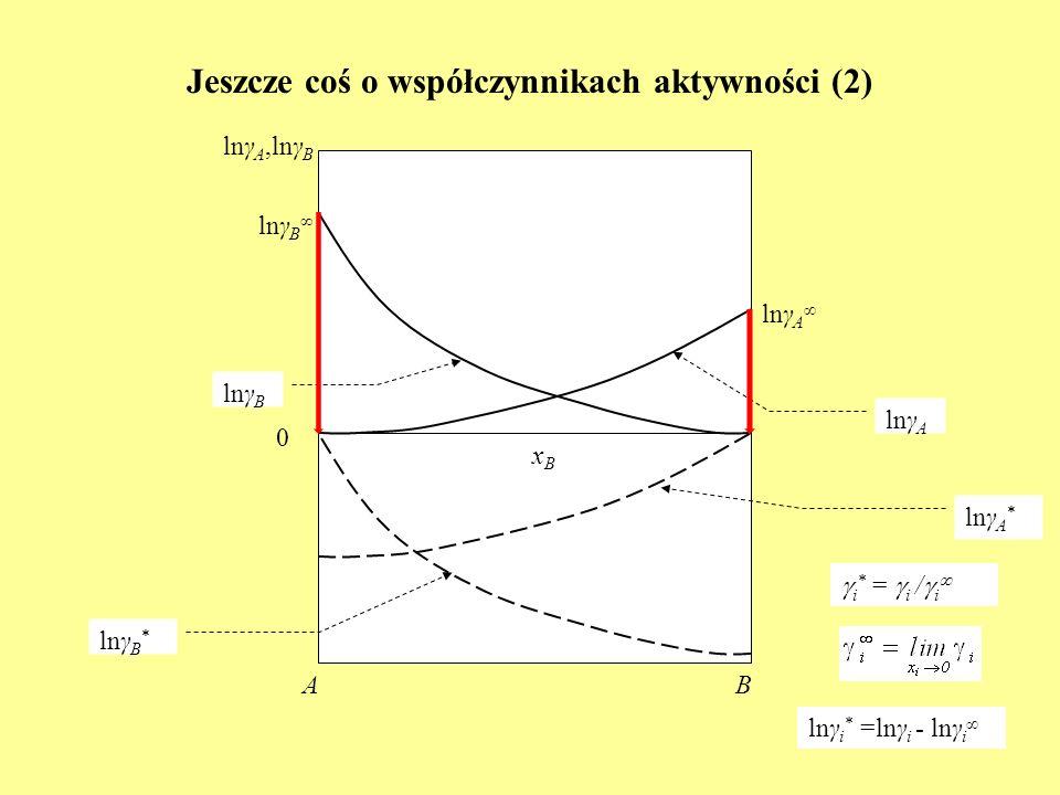 Jeszcze coś o współczynnikach aktywności (2) lnγ A,lnγ B BA lnγ B i * = i / i xBxB lnγ A 0 lnγ B lnγ A lnγ B * lnγ A * lnγ i * =lnγ i - lnγ i