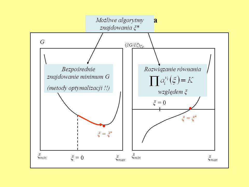 Ilustracja graficzna G (G/ξ) T,p ξ min ξ max ξ = 0 ξ = ξ * Bezpośrednie znajdowanie minimum G (metody optymalizacji !!) Możliwe algorytmy znajdowania