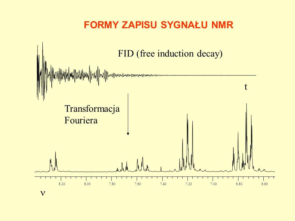 Transformacja Fouriera FID (free induction decay) FORMY ZAPISU SYGNAŁU NMR t 6.60 6.80 7.00 7.20 7.40 7.60 7.80 8.00 8.20