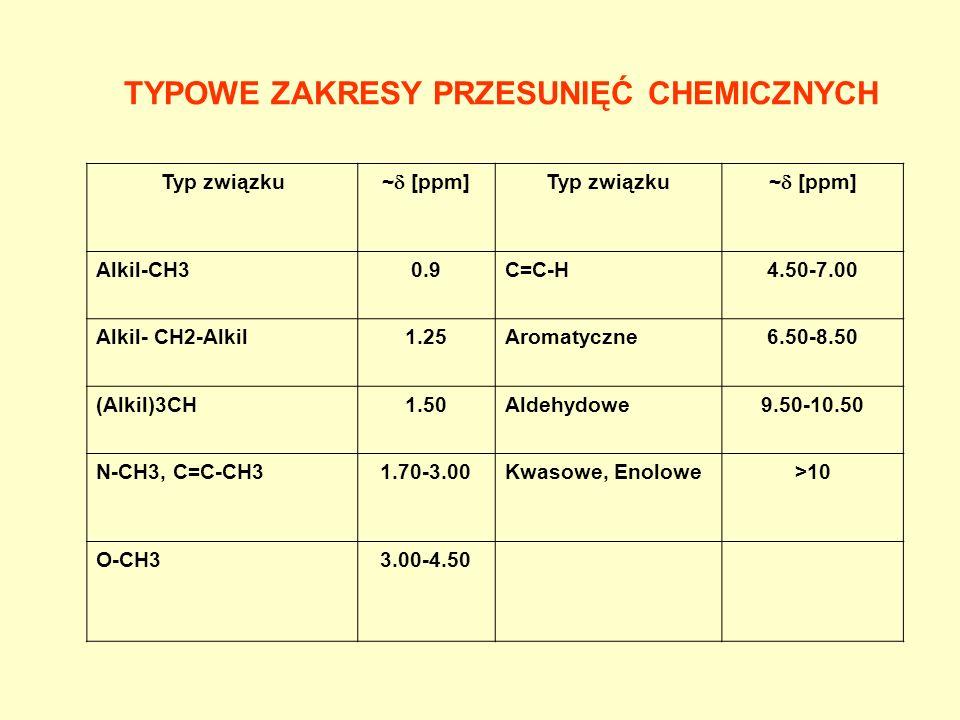 TYPOWE ZAKRESY PRZESUNIĘĆ CHEMICZNYCH Typ związku ~ [ppm] Typ związku ~ [ppm] Alkil-CH30.9C=C-H4.50-7.00 Alkil- CH2-Alkil1.25Aromatyczne6.50-8.50 (Alk