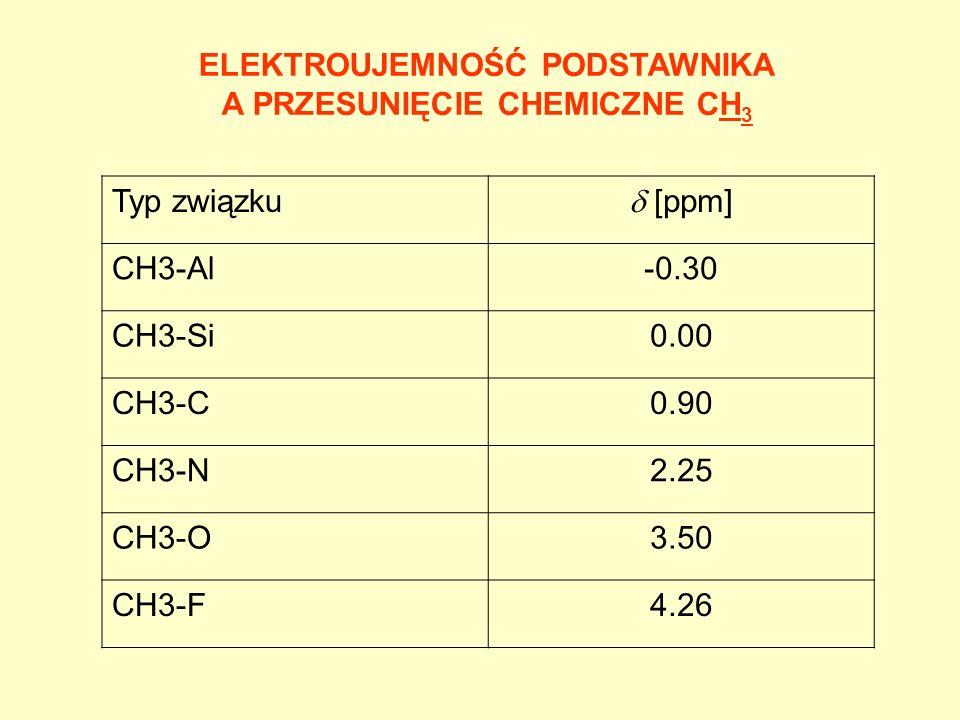 ELEKTROUJEMNOŚĆ PODSTAWNIKA A PRZESUNIĘCIE CHEMICZNE CH 3 Typ związku [ppm] CH3-Al-0.30 CH3-Si0.00 CH3-C0.90 CH3-N2.25 CH3-O3.50 CH3-F4.26