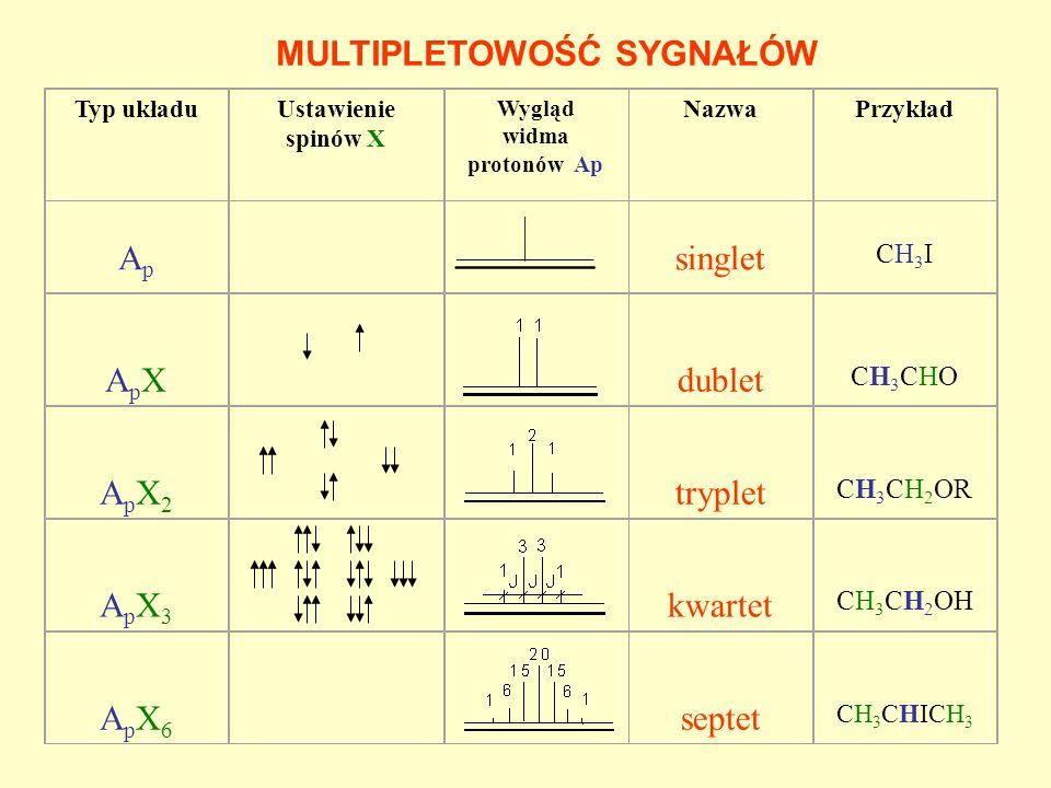 Typ układuUstawienie spinów X Wygląd widma protonów Ap NazwaPrzykład Ap Ap singlet CH3I CH3I ApX ApX dublet CH3CHO CH3CHO ApX2 ApX2 tryplet CH 3 CH 2