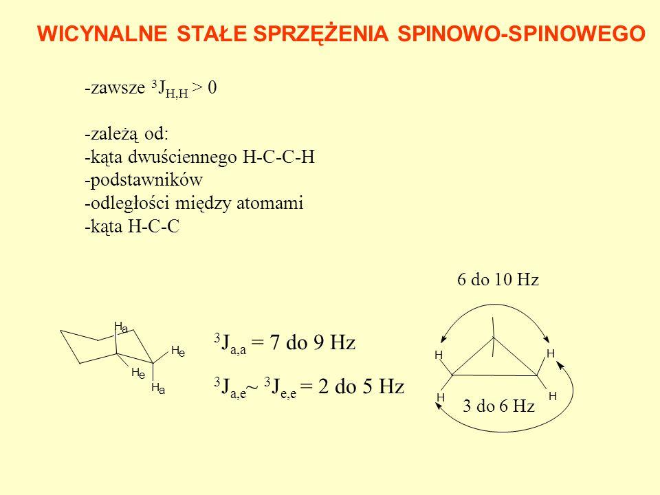 WICYNALNE STAŁE SPRZĘŻENIA SPINOWO-SPINOWEGO -zawsze 3 J H,H > 0 -zależą od: -kąta dwuściennego H-C-C-H -podstawników -odległości między atomami -kąta