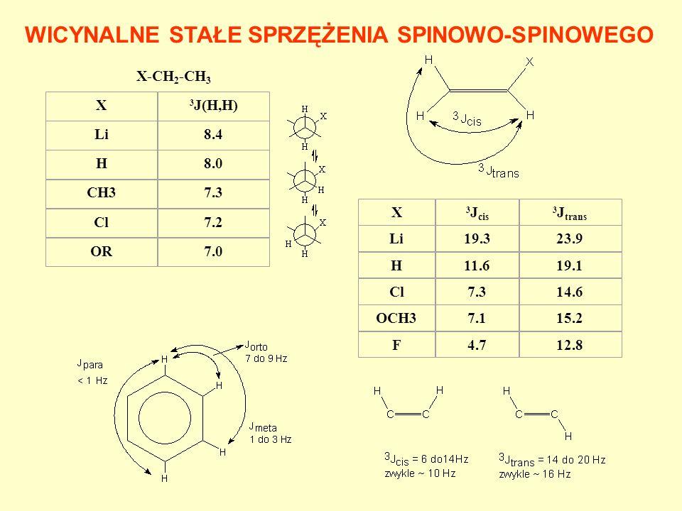 WICYNALNE STAŁE SPRZĘŻENIA SPINOWO-SPINOWEGO X-CH 2 -CH 3 X 3 J(H,H) Li8.4 H8.0 CH37.3 Cl7.2 OR7.0 X 3 J cis 3 J trans Li19.323.9 H11.619.1 Cl7.314.6