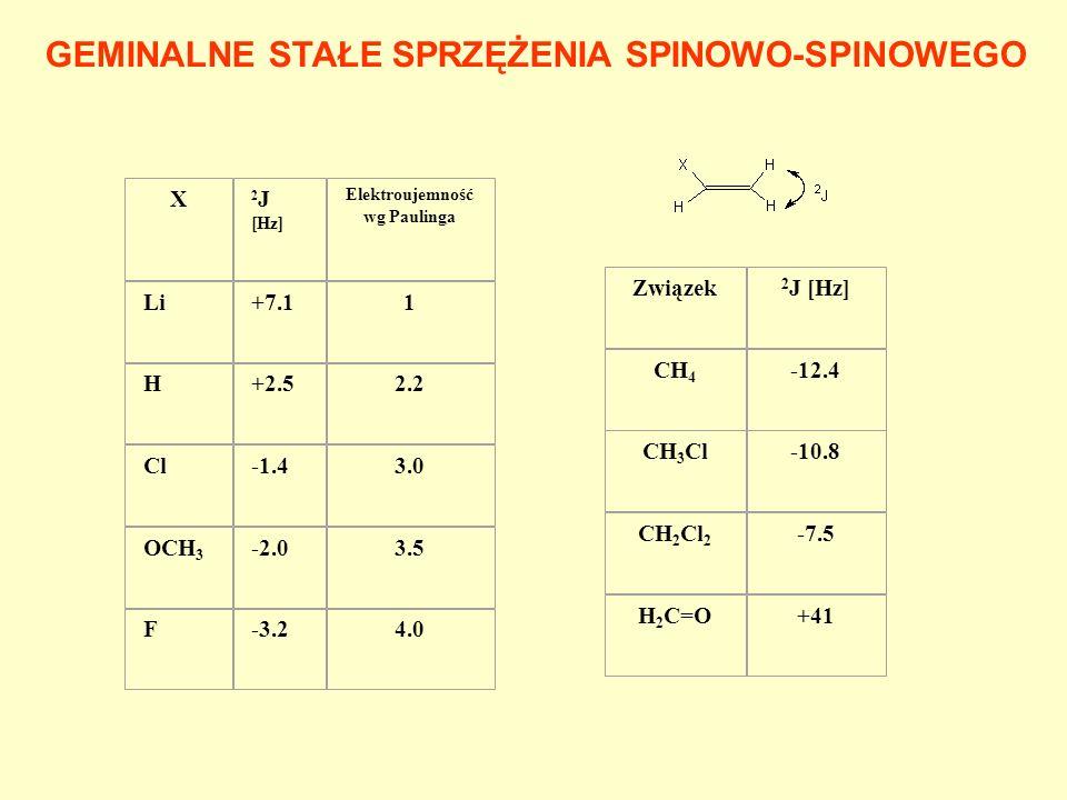 Związek 2 J [Hz] CH 4 -12.4 CH 3 Cl-10.8 CH 2 Cl 2 -7.5 H 2 C=O+41 GEMINALNE STAŁE SPRZĘŻENIA SPINOWO-SPINOWEGO X 2 J [Hz] Elektroujemność wg Paulinga