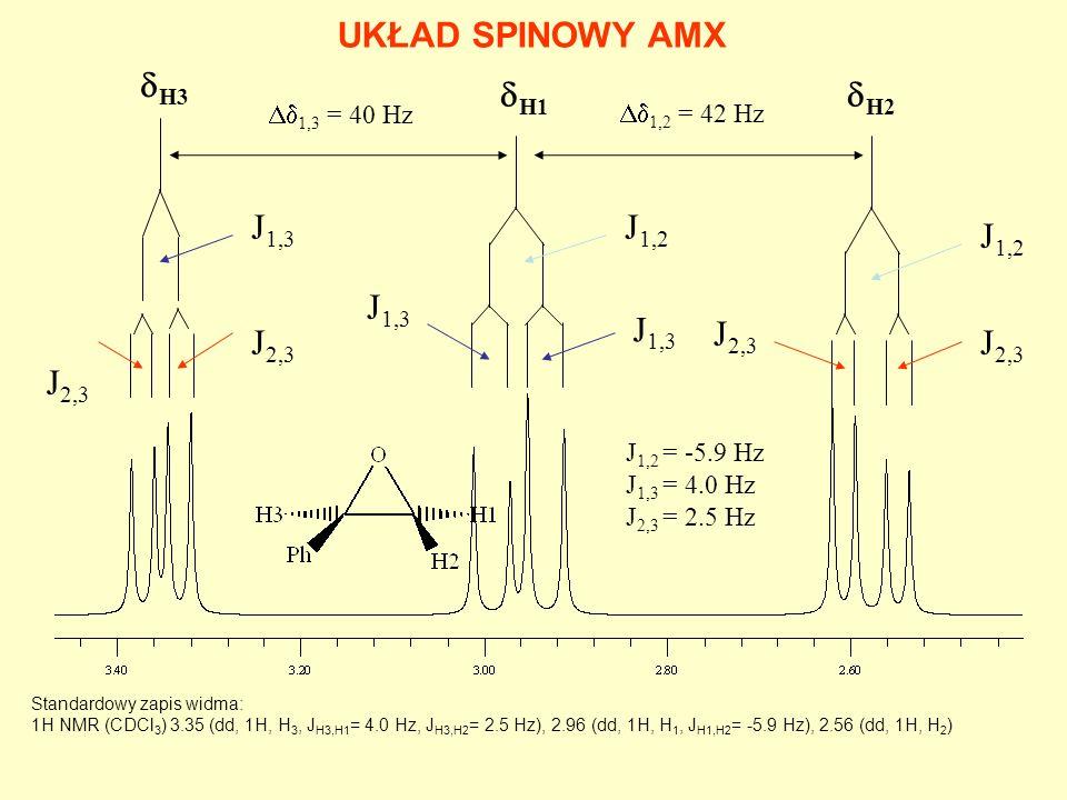 J 1,2 J 1,3 J 2,3 H3 UKŁAD SPINOWY AMX 1,3 = 40 Hz J 1,2 = -5.9 Hz J 1,3 = 4.0 Hz J 2,3 = 2.5 Hz H1 H2 1,2 = 42 Hz Standardowy zapis widma: 1H NMR (CD