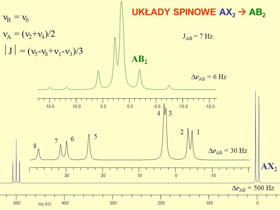 0100200300400500 -100102030 Hz (t1) -15.0-10.0-5.00.05.010.015.0 B = 6 A = ( 2 + 4 )/2 J = ( 5 - 8 + 1 - 3 )/3 UKŁADY SPINOWE AX 2 AB 2 J AB = 7 Hz =