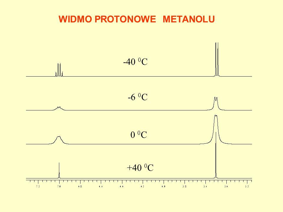 WIDMO PROTONOWE METANOLU -40 0 C -6 0 C 0 0 C +40 0 C