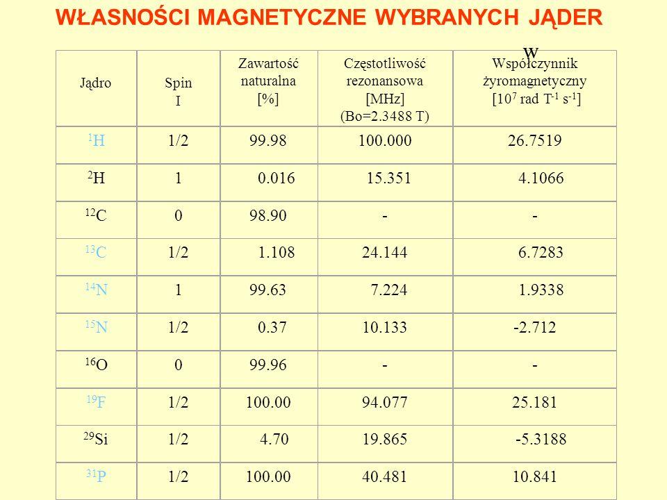Jądro Spin I Zawartość naturalna [%] Częstotliwość rezonansowa [MHz] (Bo=2.3488 T) Współczynnik żyromagnetyczny [10 7 rad T -1 s -1 ] 1H1H1/299.98100.