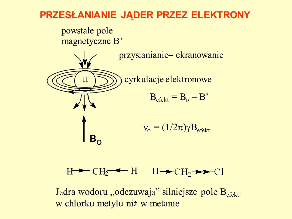 B o przys ł anianie cyrkulacje elektronowe = ekranowanie powsta ł e pole magnetyczne B HCH 2 H = (1/2 ) B efekt B efekt = B o – B J ą dra wodoru odczu