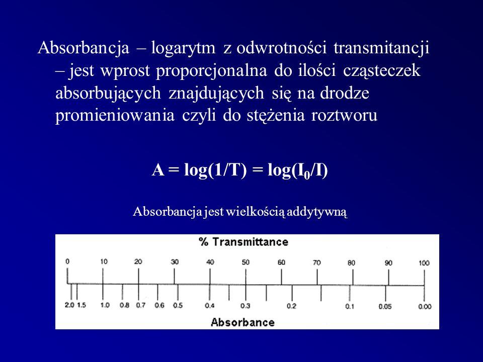 Absorbancja – logarytm z odwrotności transmitancji – jest wprost proporcjonalna do ilości cząsteczek absorbujących znajdujących się na drodze promieniowania czyli do stężenia roztworu A = log(1/T) = log(I 0 /I) Absorbancja jest wielkością addytywną