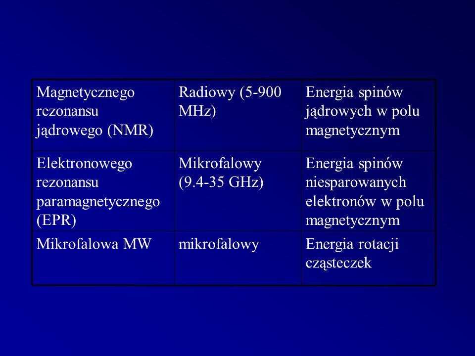 Magnetycznego rezonansu jądrowego (NMR) Radiowy (5-900 MHz) Energia spinów jądrowych w polu magnetycznym Elektronowego rezonansu paramagnetycznego (EPR) Mikrofalowy (9.4-35 GHz) Energia spinów niesparowanych elektronów w polu magnetycznym Mikrofalowa MWmikrofalowyEnergia rotacji cząsteczek
