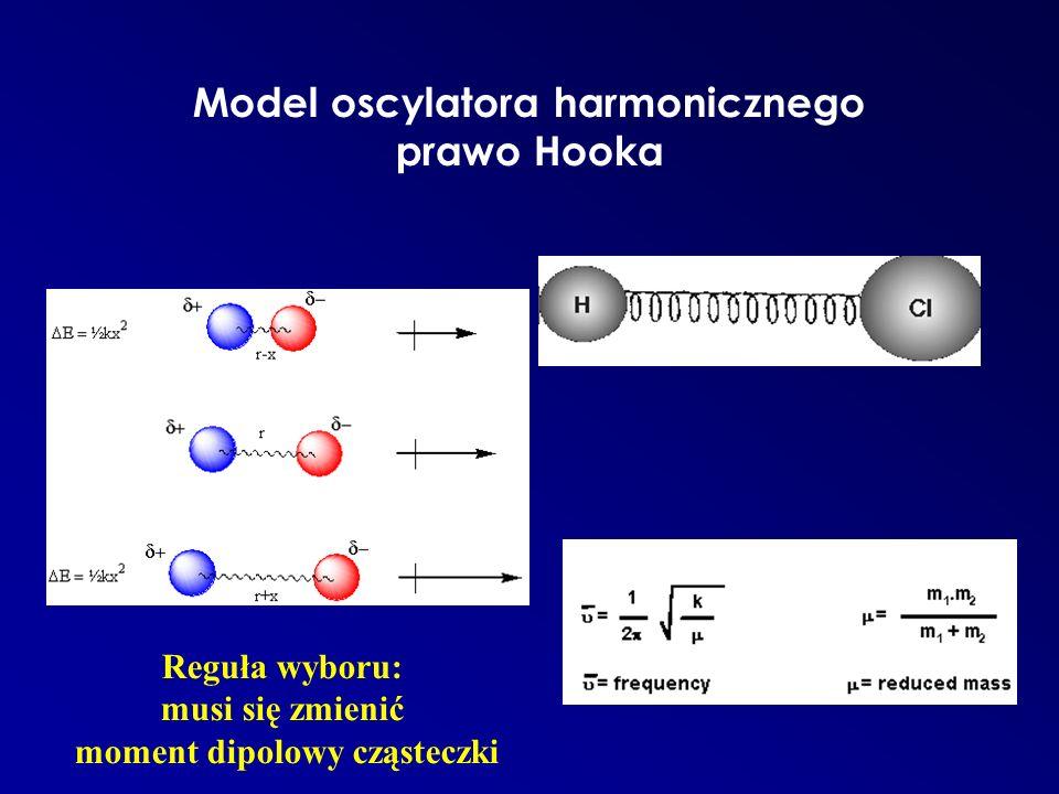 Model oscylatora harmonicznego prawo Hooka Reguła wyboru: musi się zmienić moment dipolowy cząsteczki
