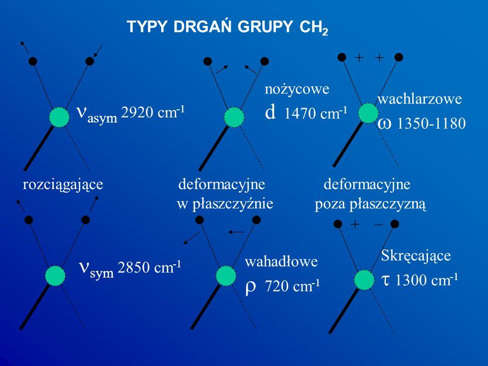 TYPY DRGAŃ GRUPY CH 2 ++ _ + rozciągającedeformacyjne w płaszczyźnie deformacyjne poza płaszczyzną asym 2920 cm -1 sym 2850 cm -1 nożycowe d 1470 cm -1 wahadłowe 720 cm -1 wachlarzowe 1350-1180 Skręcające 1300 cm -1