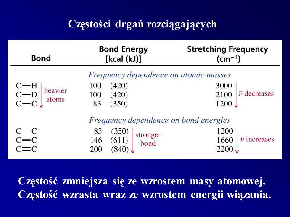 Częstości drgań rozciągających Częstość zmniejsza się ze wzrostem masy atomowej.
