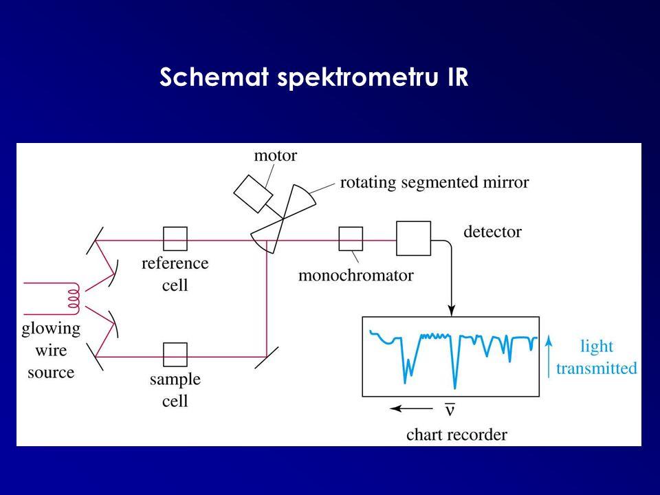 Schemat spektrometru IR