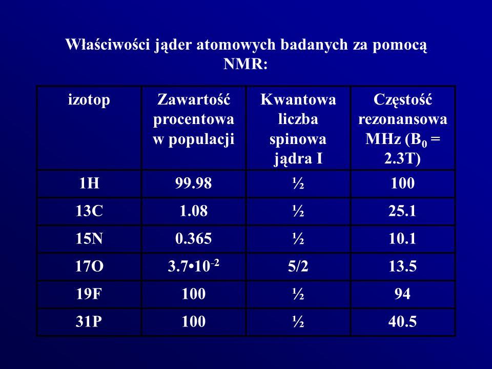 Właściwości jąder atomowych badanych za pomocą NMR: izotopZawartość procentowa w populacji Kwantowa liczba spinowa jądra I Częstość rezonansowa MHz (B