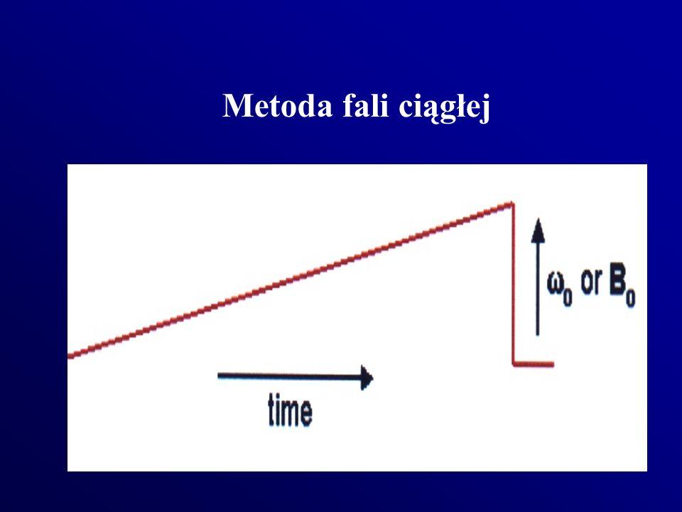 Metoda fali ciągłej