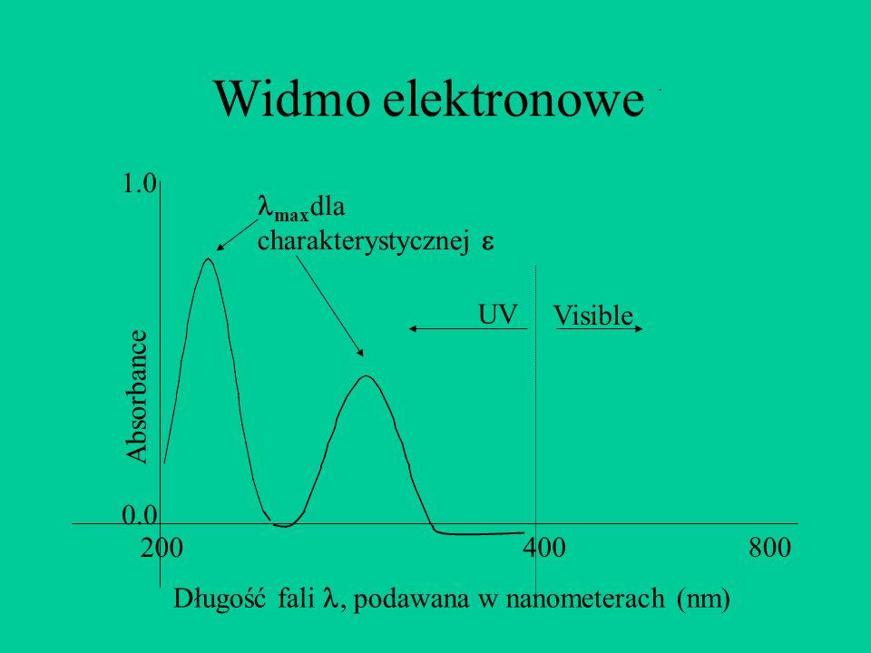 Widmo elektronowe Absorbance Długość fali, podawana w nanometerach (nm) 0.0 400800 1.0 200 UV Visible max dla charakterystycznej.