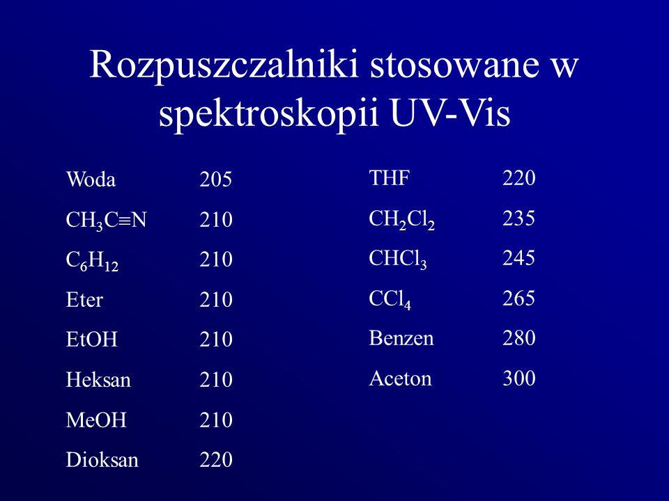 Rozpuszczalniki stosowane w spektroskopii UV-Vis Woda205 CH 3 C N210 C 6 H 12 210 Eter210 EtOH210 Heksan210 MeOH210 Dioksan220 THF220 CH 2 Cl 2 235 CH