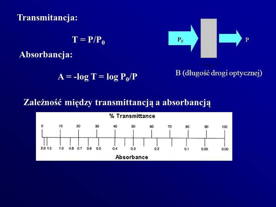 Zależność między transmittancją a absorbancją P0P0 P B (długość drogi optycznej) Transmitancja: T = P/P 0 Absorbancja: A = -log T = log P 0 /P