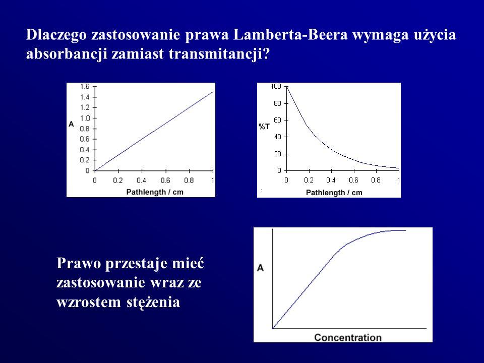 Dlaczego zastosowanie prawa Lamberta-Beera wymaga użycia absorbancji zamiast transmitancji? Prawo przestaje mieć zastosowanie wraz ze wzrostem stężeni