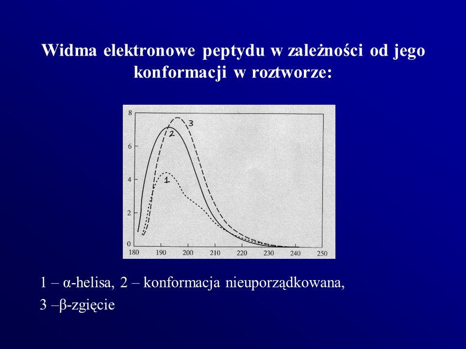 Widma elektronowe peptydu w zależności od jego konformacji w roztworze: 1 – α-helisa, 2 – konformacja nieuporządkowana, 3 –β-zgięcie