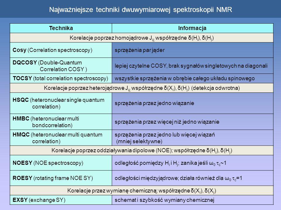 Najważniejsze techniki dwuwymiarowej spektroskopii NMR TechnikaInformacja Korelacje poprzez homojądrowe J ij; współrzędne δ(H i ), δ(H j ) Cosy (Correlation spectroscopy)sprzężenia par jąder DQCOSY (Double-Quantum Correlation COSY ) lepiej czytelne COSY, brak sygnałów singletowych na diagonali TOCSY (total correlation spectroscopy)wszystkie sprzężenia w obrębie całego układu spinowego Korelacje poprzez heterojądrowe J ij; współrzędne δ(X i ), δ(H j ) (detekcja odwrotna) HSQC (heteronuclear single quantum correlation) sprzężenia przez jedno wiązanie HMBC (heteronuclear multi bondcorrelation) sprzężenia przez więcej niż jedno wiązanie HMQC (heteronuclear multi quantum correlation) sprzężenia przez jedno lub więcej wiązań (mniej selektywne) Korelacje poprzez oddziaływania dipolowe (NOE); współrzędne δ(H i ), δ(H j ) NOESY (NOE spectroscopy) odległość pomiędzy H i i H j ; zanika jeśli ω 0 c ~1 ROESY (rotating frame NOE SY) odległości międzyjądrowe; działa również dla ω 0 c =1 Korelacje przez wymianę chemiczną; współrzędne δ(X i ), δ(X j ) EXSY (exchange SY)schemat i szybkość wymiany chemicznej