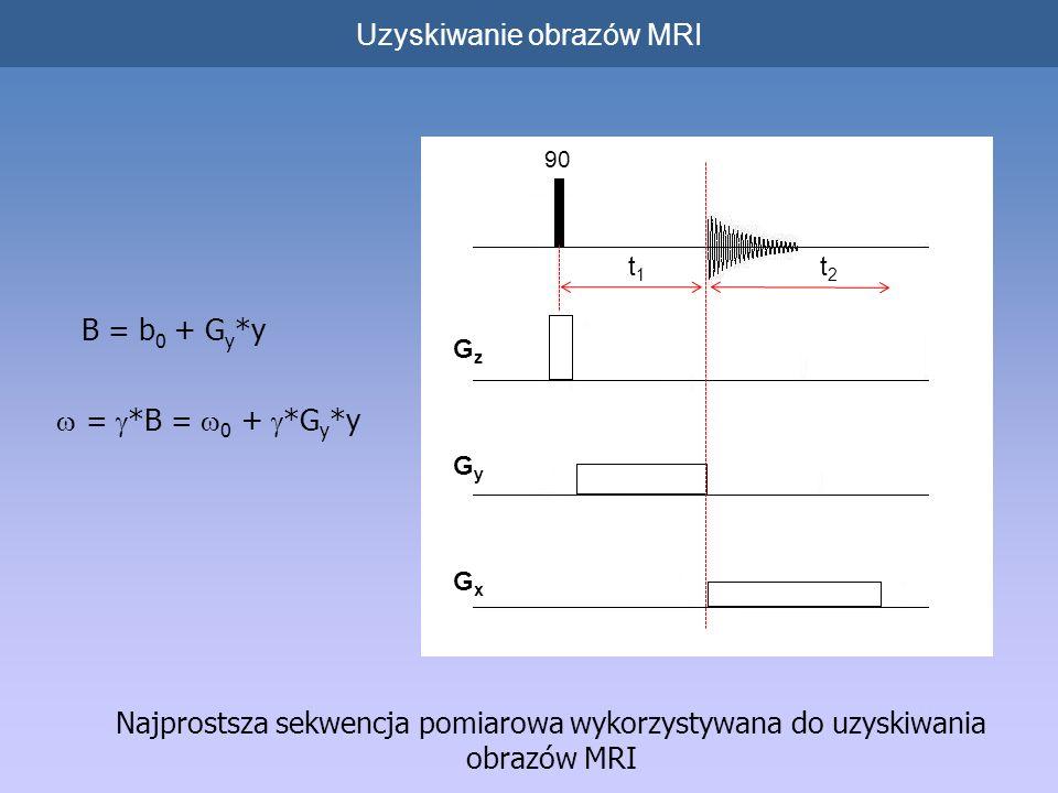 Uzyskiwanie obrazów MRI Najprostsza sekwencja pomiarowa wykorzystywana do uzyskiwania obrazów MRI 90 GzGz GyGy GxGx t1t1 t2t2 B = b 0 + G y *y = *B = 0 + *G y *y