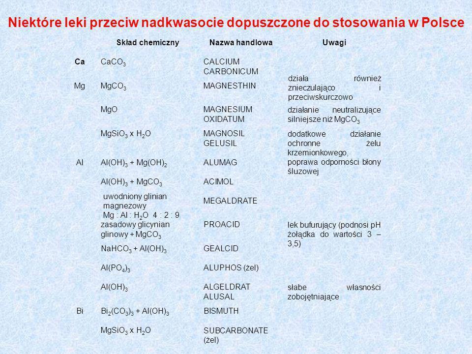Niektóre leki przeciw nadkwasocie dopuszczone do stosowania w Polsce Skład chemicznyNazwa handlowaUwagi CaCaCO 3 CALCIUM CARBONICUM MgMgCO 3 MAGNESTHI