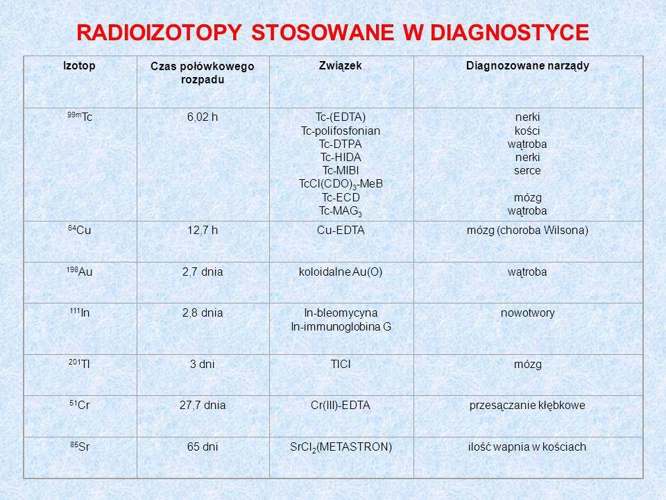 RADIOIZOTOPY STOSOWANE W DIAGNOSTYCE IzotopCzas połówkowego rozpadu ZwiązekDiagnozowane narządy 99m Tc6,02 hTc-(EDTA) Tc-polifosfonian Tc-DTPA Tc-HIDA