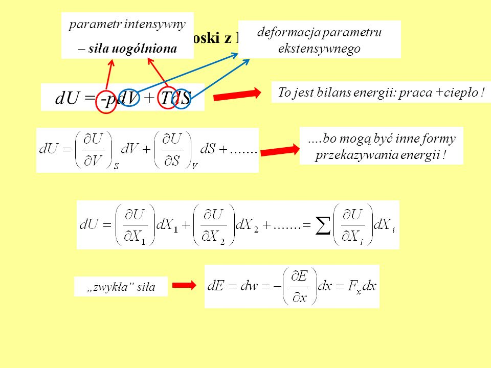 Wnioski z I i II zasady(2) dU = -pdV + TdS To jest bilans energii: praca +ciepło ! zwykła siła ….bo mogą być inne formy przekazywania energii ! parame