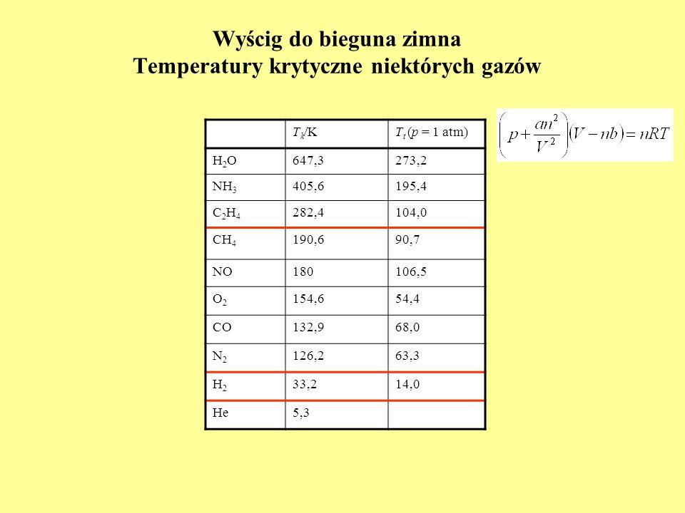 Wyścig do bieguna zimna Temperatury krytyczne niektórych gazów T k /KT t (p = 1 atm) H2OH2O647,3273,2 NH 3 405,6195,4 C2H4C2H4 282,4104,0 CH 4 190,690