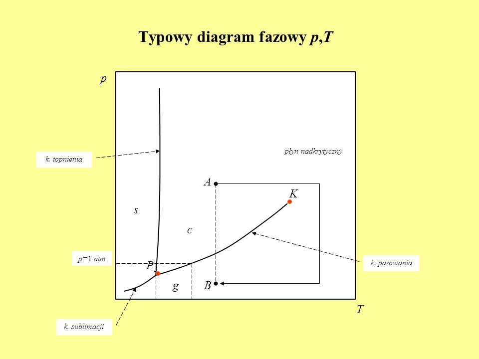 Typowy diagram fazowy p,T p T K k. sublimacji k. parowania k. topnienia P3P3 s c g płyn nadkrytyczny A B p=1 atm
