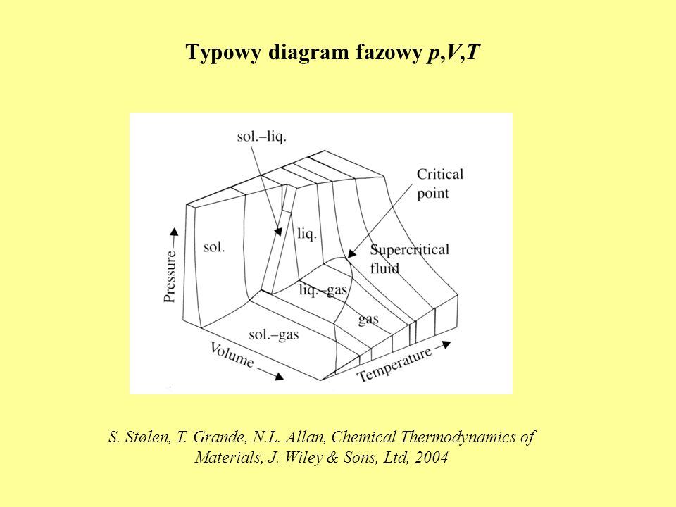 Typowy diagram fazowy p,V,T S. Stølen, T. Grande, N.L. Allan, Chemical Thermodynamics of Materials, J. Wiley & Sons, Ltd, 2004