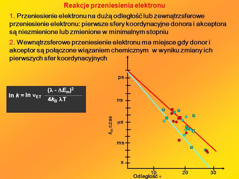 Reakcje przeniesienia elektronu 1. Przeniesienie elektronu na dużą odległość lub zewnątrzsferowe przeniesienie elektronu: pierwsze sfery koordynacyjne