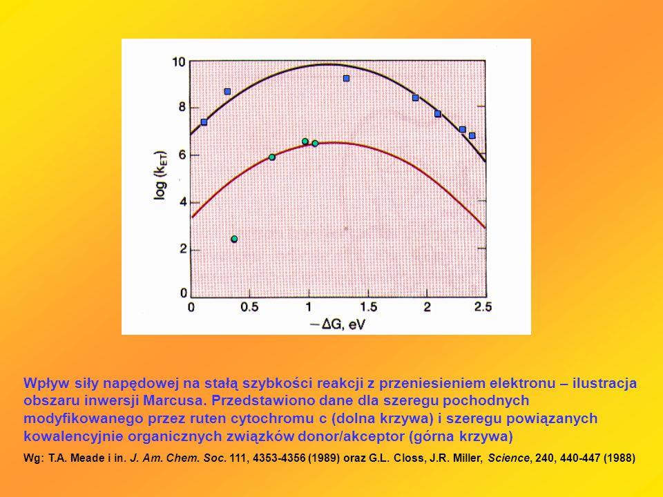 Wpływ siły napędowej na stałą szybkości reakcji z przeniesieniem elektronu – ilustracja obszaru inwersji Marcusa. Przedstawiono dane dla szeregu pocho