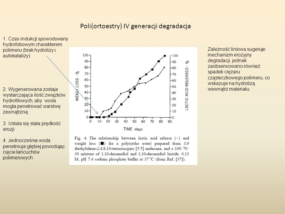 Poli(ortoestry) IV generacji wykorzystanie, jako nośniki leków lek jest dobrze immobilizowany w matrycy, uwalniany jest w wyniku erozji powierzchni uwalnianie leku następuje jednocześnie z hydrolizą polimeru, więc nie ma niebezpieczeństwa pozostawania niezdegradowanego polimeru polimer degraduje głównie na powierzchni, kwasowe produkty hydrolizy nie penetrują wnętrza próbki, więc leki wrażliwe na kwasowe pH mogą być uwalniane bez straty aktywności obecnie trwają prace nad określeniem wartości pH w funkcji głębokości w trakcie procesu degradacji polimer można przetwarzać metodami typowymi dla termoplastów (wytłaczanie, wtrysk), charakteryzuje się dobrą odpornością termiczną jest rozpuszczalny w THF i dichlorometanie, dlatego można stosować typowe metody mikroenkapsulacji (mikrosfery muszą być lite, nie mogą być porowate)