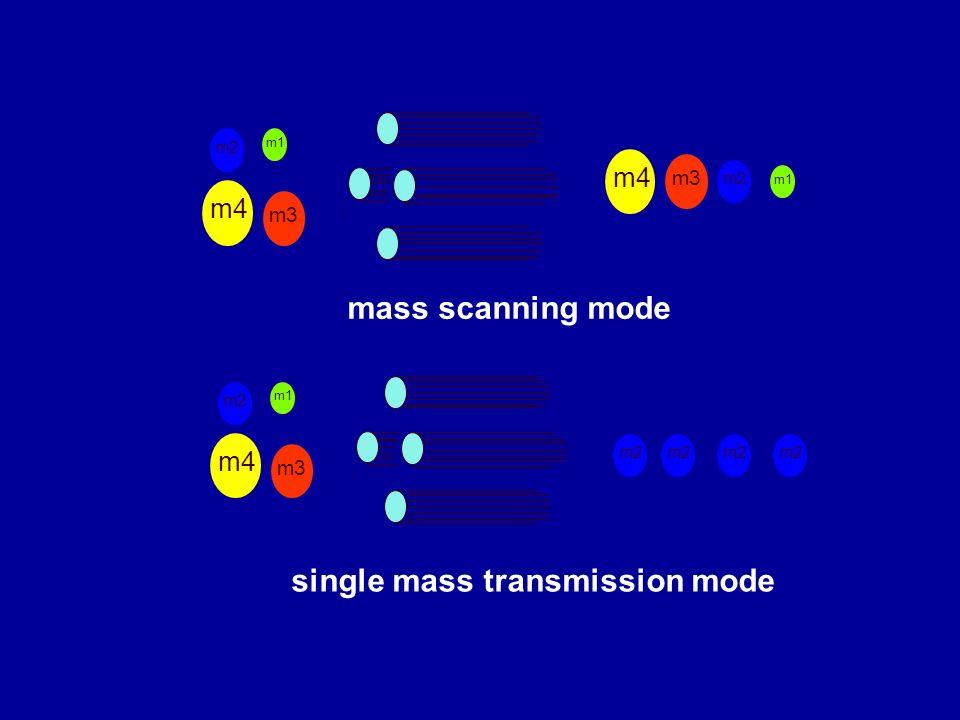 mass scanning mode m1 m3 m4 m2 m3 m1 m4 m2 single mass transmission mode m2 m3 m1 m4 m2