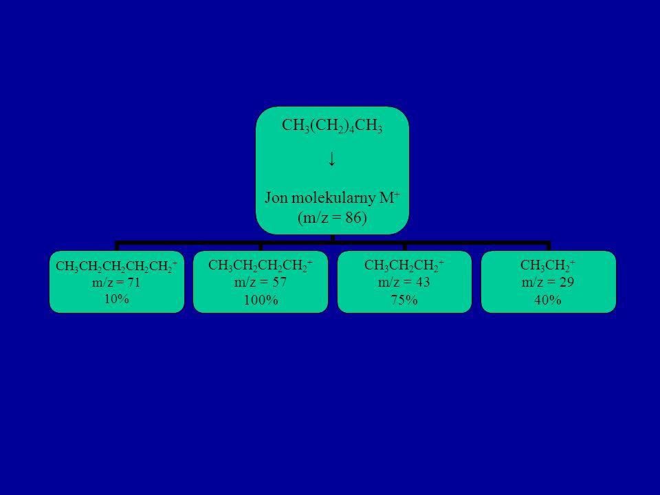 CH3(CH2) 4 CH3 Jon molekularny M + (m/z = 86) CH3CH2CH 2 CH2CH2+ m/z = 71 10% CH3CH2CH 2 CH2 + m/z = 57 100% CH3CH2CH 2 + m/z = 43 75% CH3CH2+ m/z = 2