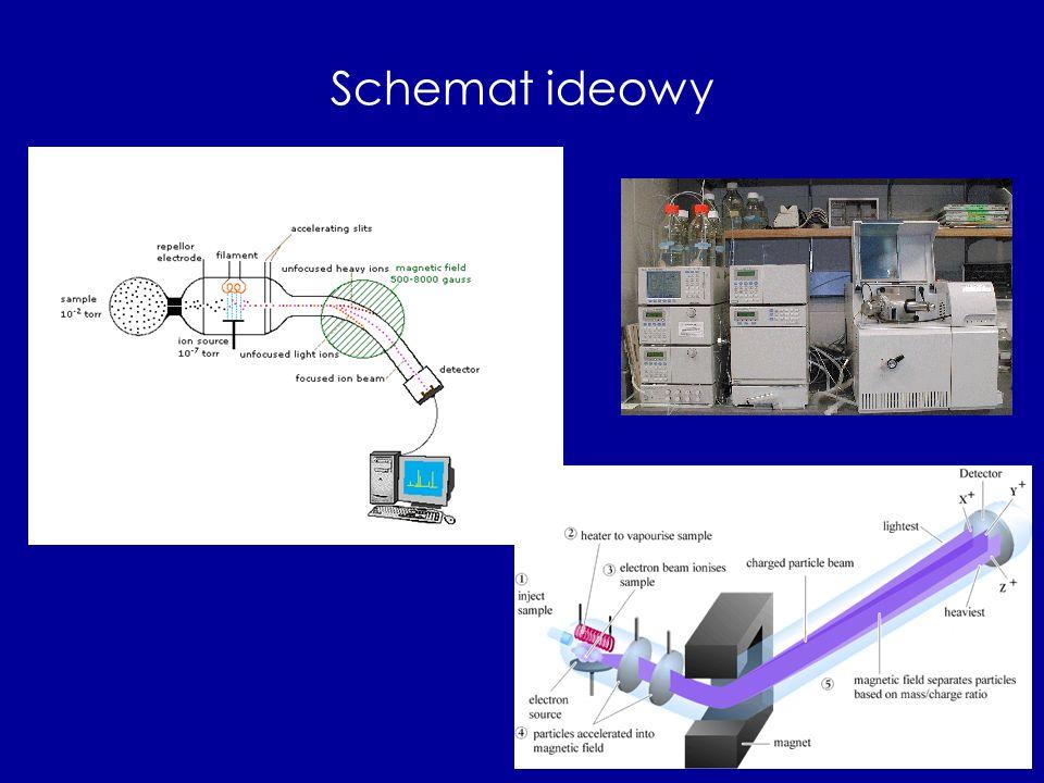 Metody jonizacji próbki: - jonizacja strumieniem elektronów (EI), - jonizacja chemiczna (CI), - jonizacja polem (FI), -bombardowanie szybkimi atomami (FAB) -ESI (Elecrtospray Ionization) -MALDI (Matrix Assisted Laser Desorption/Ionization)