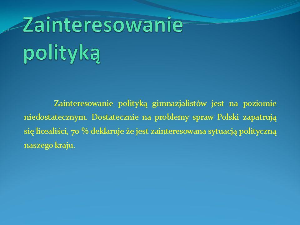 Zainteresowanie polityką gimnazjalistów jest na poziomie niedostatecznym. Dostatecznie na problemy spraw Polski zapatrują się licealiści, 70 % deklaru