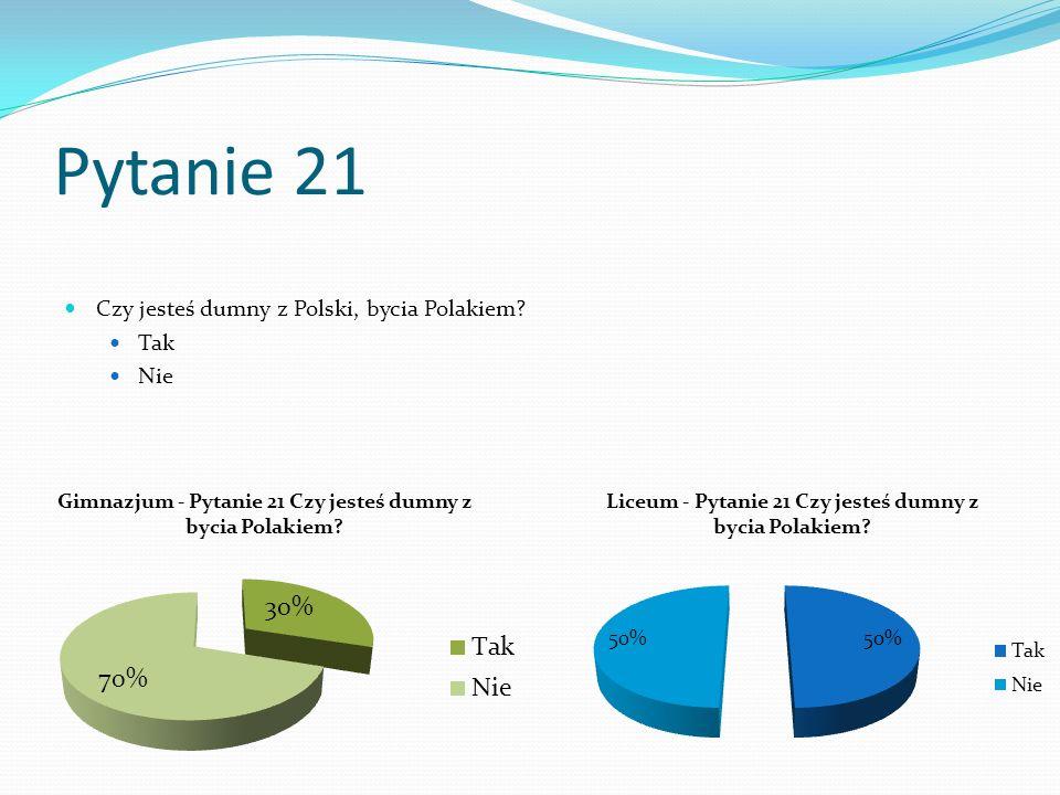 Pytanie 21 Czy jesteś dumny z Polski, bycia Polakiem? Tak Nie