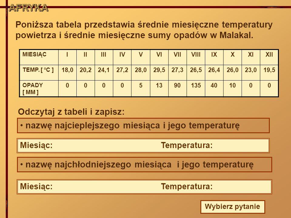 AFRYKAAFRYKA Poniższa tabela przedstawia średnie miesięczne temperatury powietrza i średnie miesięczne sumy opadów w Malakal. MIESIĄC IIIIIIIVVVIVIIVI