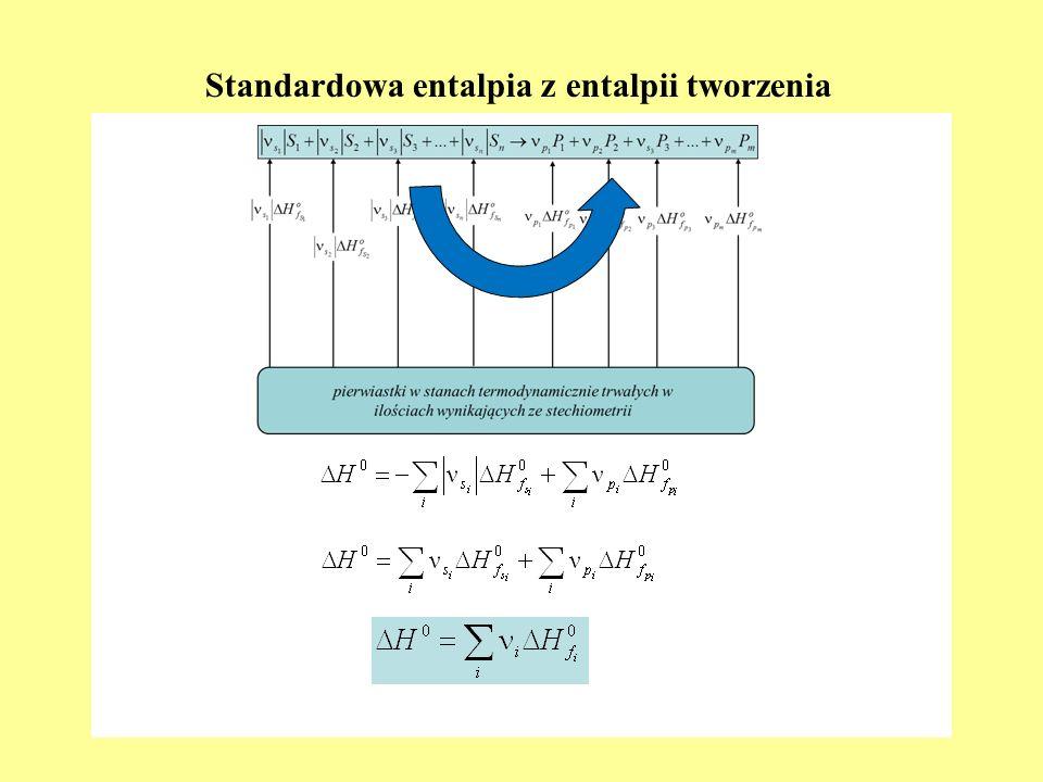 II zasada termodynamiki Postuluje się istnienie funkcji stanu zwanej entropią (S), która ma następujące właściwości Jest funkcją ekstensywną