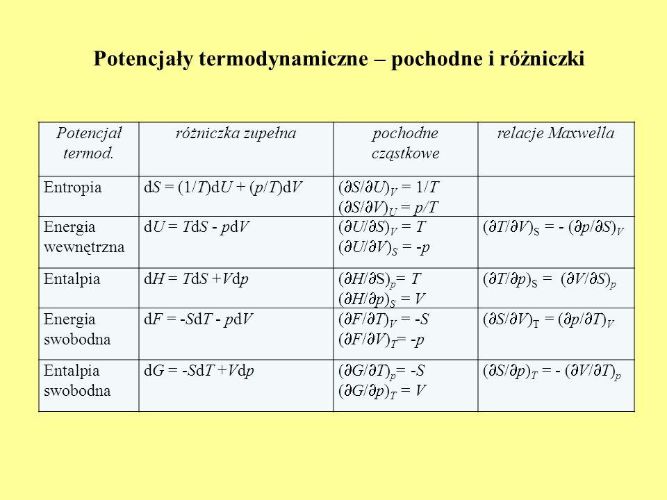 Potencjały termodynamiczne – pochodne i różniczki Potencjał termod. różniczka zupełna pochodne cząstkowe relacje Maxwella EntropiadS = (1/T)dU + (p/T)