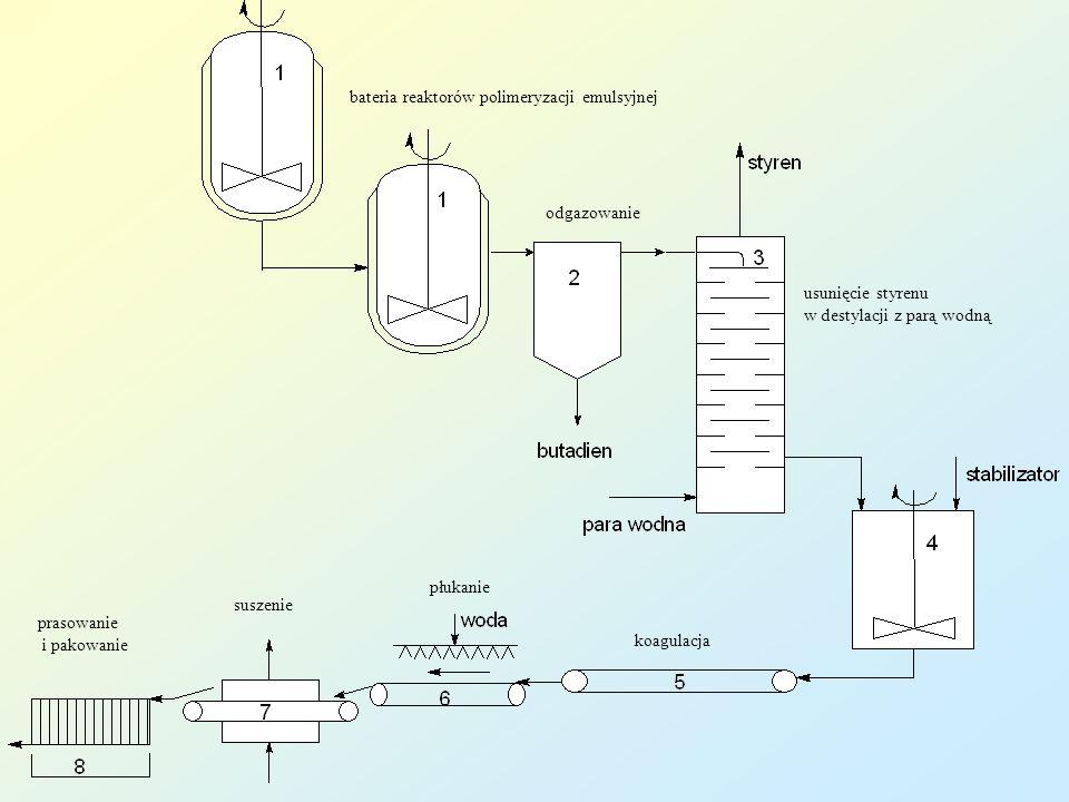 odgazowanie usunięcie styrenu w destylacji z parą wodną bateria reaktorów polimeryzacji emulsyjnej koagulacja płukanie suszenie prasowanie i pakowanie