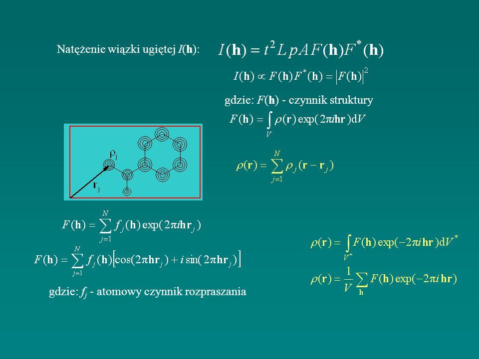 Natężenie wiązki ugiętej I(h): gdzie: F(h) - czynnik struktury gdzie: f j - atomowy czynnik rozpraszania