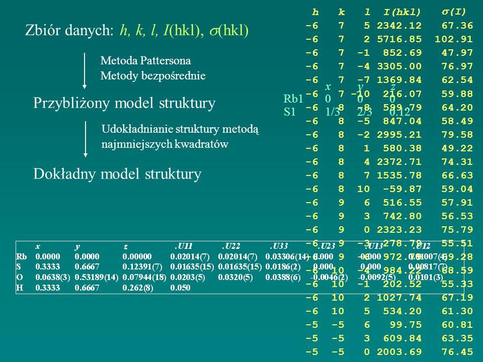 Zbiór danych: h, k, l, I(hkl), (hkl) Metoda Pattersona Metody bezpośrednie Przybliżony model struktury Udokładnianie struktury metodą najmniejszych kw