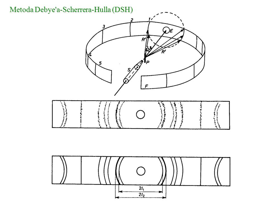 Metoda Debye'a-Scherrera-Hulla (DSH)